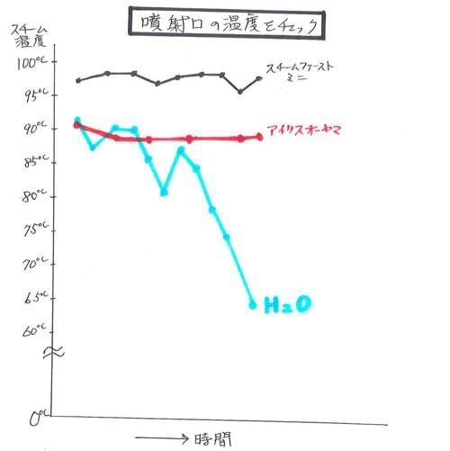 噴射口の温度を比較